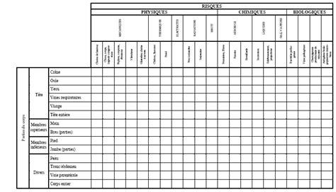 haccp en cuisine e p i généralités schéma d 39 inventaire des risques