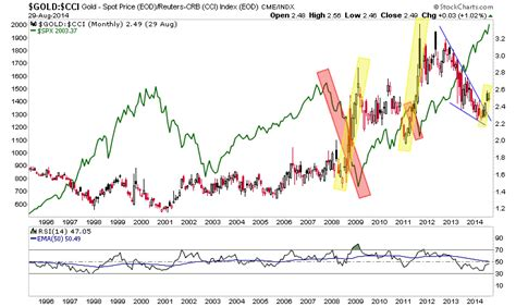 Stock and Commodity Market Ratio Messages :: The Market ...