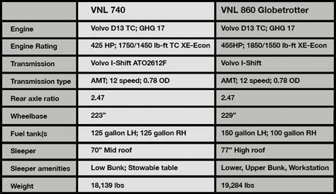 review test driving volvos  vnl class  truck lineup