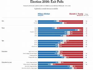 Election demogr... Political Polls