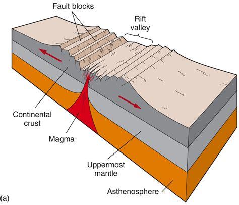 Rift Diagram by The Sea Rift Seeking Plates