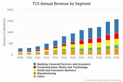 Revenue Tcs Annual Segment Dazeinfo Fy 2009