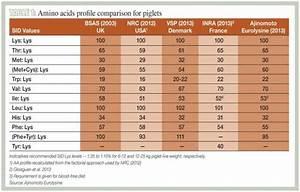 Amino acids decrease the price of pig feed
