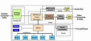 Digital Tv Block Diagram  U2013 The Wiring Diagram  U2013 Readingrat Net