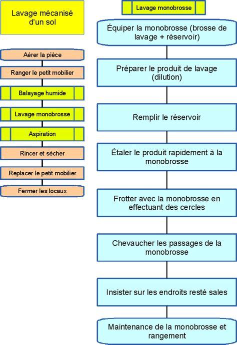 protocole nettoyage bureau logigramme exemple