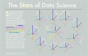 Visualizing data scientist skills