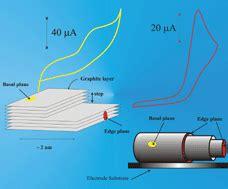 exploring  electrocatalytic sites  carbon nanotubes  nadh detection  edge plane