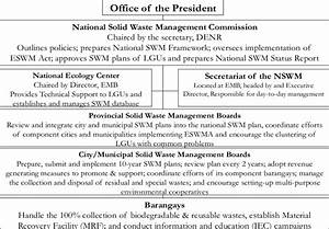 Institutional Arrangements Mandated By Eswm Act Of 2000