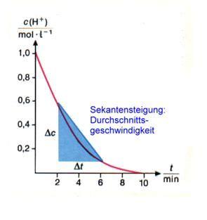 konzentrationsabhaengigkeit chemiezauberde