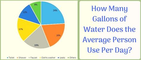 How Much Water Does A Shower Use Per Minute How Many Gallons Of Water Does The Average Person Use Per Day