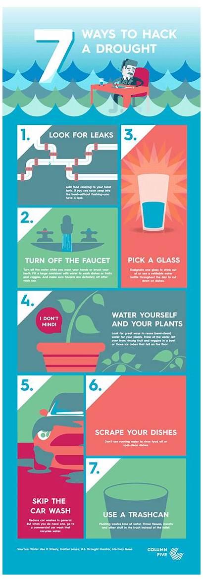 Infographic Animated Infographics Minimal Drought Ways Hack