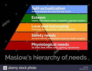 Maslow U0026 39 S Hierarchy Of Needs  Scalable Vector Illustration Stock Vector Art  U0026 Illustration