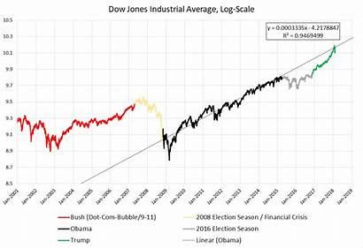 Dow Jones 2001 Average Industrial Present Log