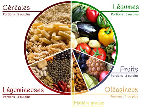 aliments cles  fiche nutrition vegan pratique