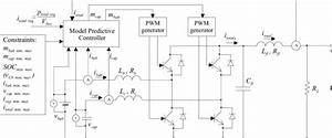 Block Diagram Of The Model Predictive Control System Of