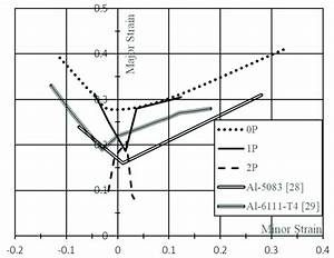 Forming Limit Curves Of The Material Before And After