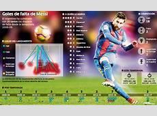 FC Barcelona Messi, el francotirador perfecto Marcacom