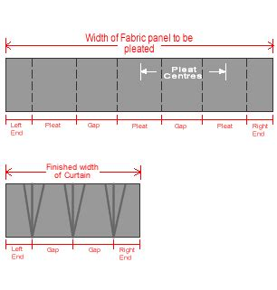 curtain pleat calculator to calculate sewn curtain pleats