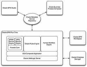 Oracle Business Process Management Suite Overview