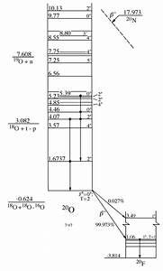 Energy Level Diagrams A 20