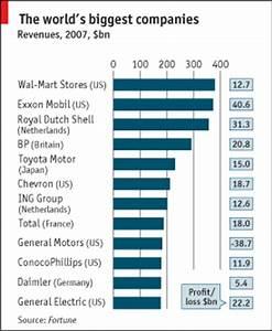 The world's biggest companies | The Economist