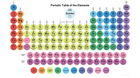printable periodic table  elements  names