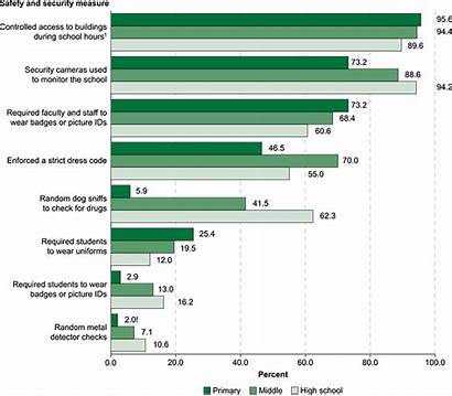Security Safety Metal Statistics Data Detectors Measures