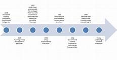 Timeline - Discovery of Penicillin