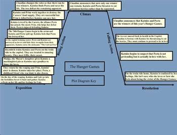 hunger games plot   hunger games plot diagram
