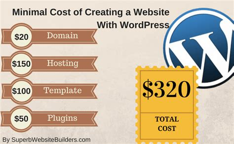Creating Websites by How Much Does It Cost To Make A Website