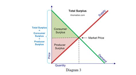 Diagram Consumer by Consumer Surplus Producer Surplus And Dead Weight Loss