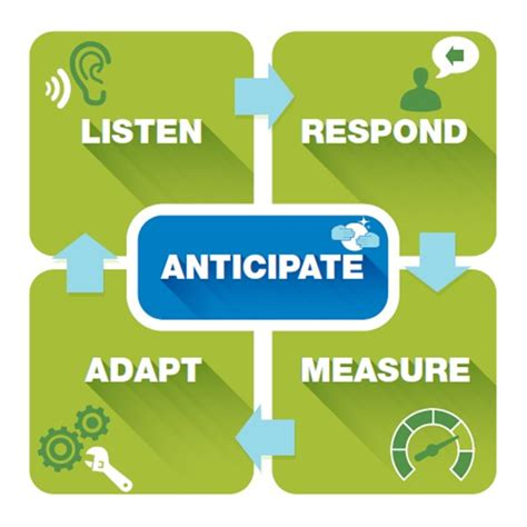 Anticipation The Heart Of Agile, Digital Marketing