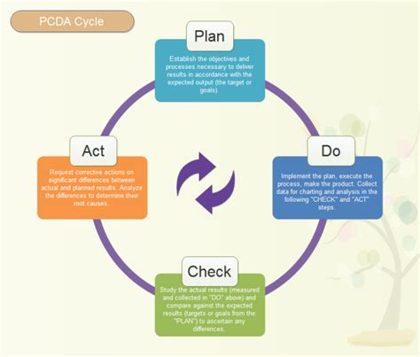 floor plan software pdca cycle model free pdca cycle model templates