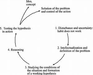 Dewey U0026 39  S Model Of Re U00af Ective Thought And Action