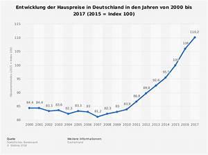Entwicklung Hypothekenzinsen Deutschland : h userpreisindex f r deutschland bis 2015 statistik ~ Frokenaadalensverden.com Haus und Dekorationen