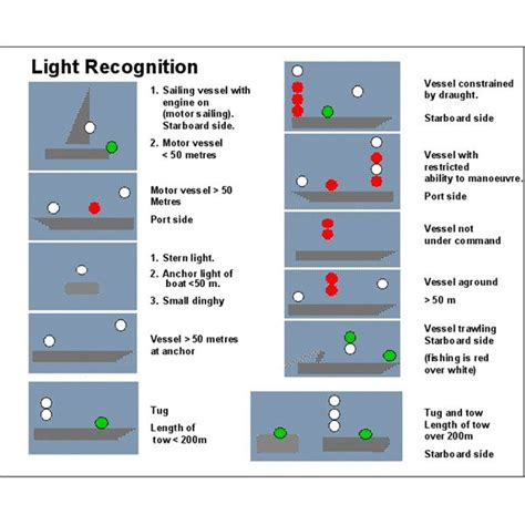 Boat Lights At Night Rules by Sea Rules Of The Road The Display Of Light Audio Signals