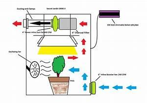 Manage Odor  Air From Marijuana Grow Room
