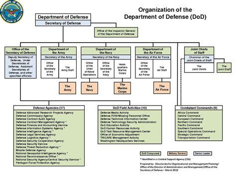 Dod Organization March 2012.pdf