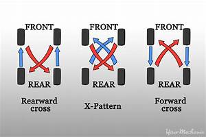 How To Maintain And Protect Your Tires