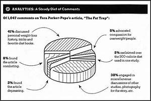 Pie Chart In Magazine Article