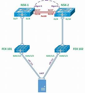 Vpackets Netvpc Order Of Operations