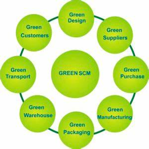 Green Supply Chain Management / Green Home Library