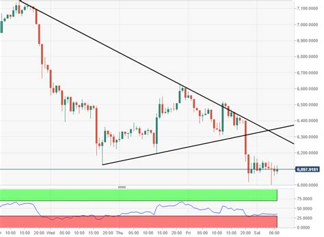 Their users enjoy relatively low fees, high trade limits, and an excellent support team that you can access round the clock via their live chat canadian bitcoin regulation. Bitcoin price analysis: Breakdown leads to downward momentum escalating | Forex Crunch