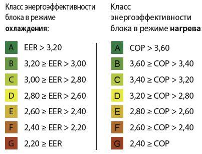Потребление электроэнергии различными бытовыми приборами таблица