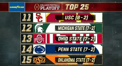 Ohio State Falls in Latest College Football Playoff ...