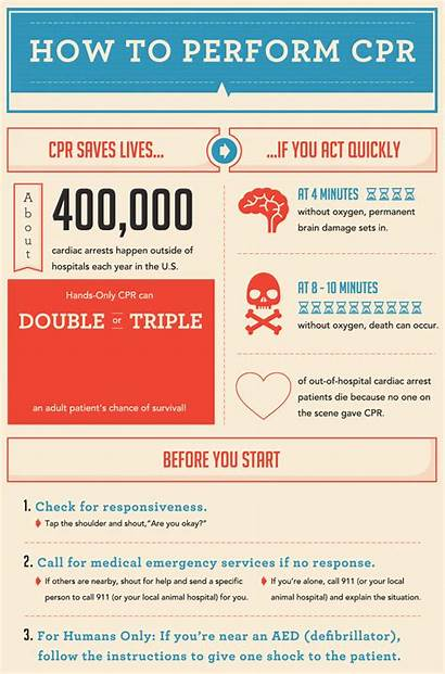 Cpr Perform Steps Know Should Infographic Carrington