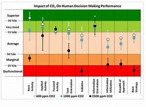 Elevated Indoor Carbon Dioxide Impairs Decision-Making ...