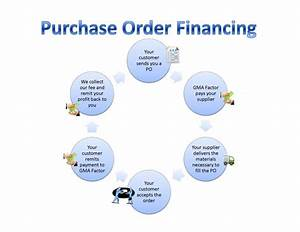 Purchase Order Financing Cycle