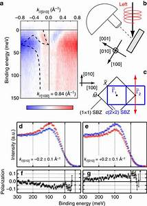 Orbital And Spin Polarization Of Ss    A  Arpes Curcular
