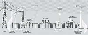 Transmission Substations  U2013 Electranet